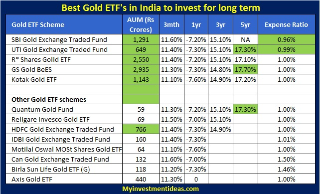Best Gold ETF's in India to invest in 2013