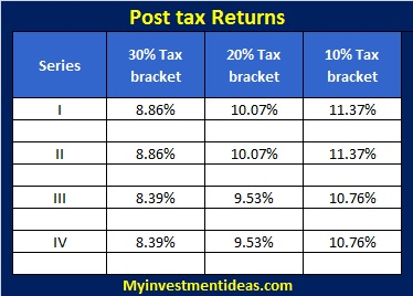 IIFL NCD Secured Bond-Sep-2013-Interest Chart-post tax returns