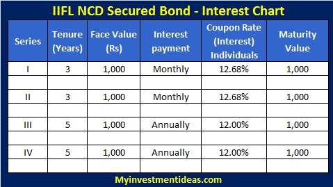 IIFL NCD Secured Bond-Sep-2013-Interest Chart