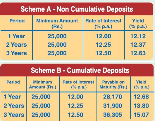 IVRCL FD Scheme-Interest chart