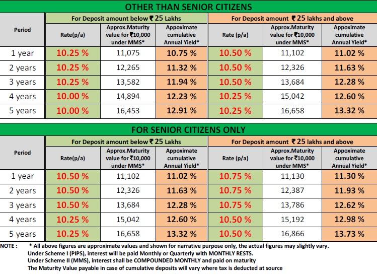 KTDFC FD Scheme-Interest chart
