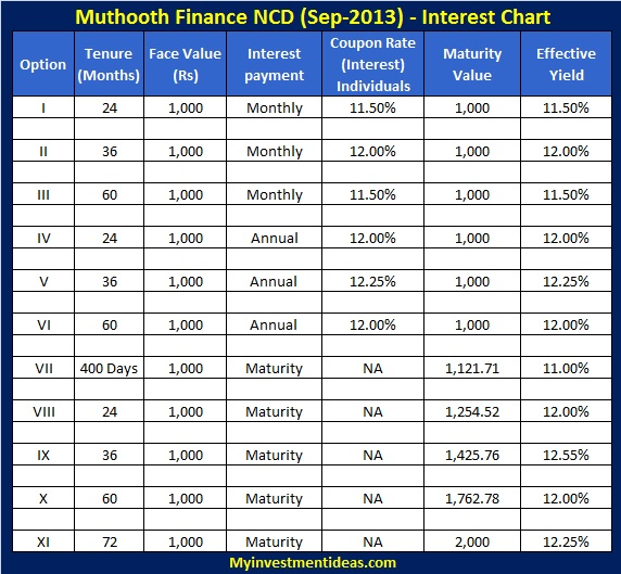 Muthoot Finance NCD-Sep-2013-Interest chart
