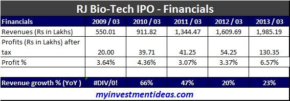 RJ Biotech - IPO-Financial chart