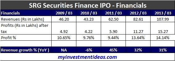 SRG Securities Finance IPO - Avoid