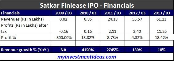 Satkar Finlease IPO-Financials