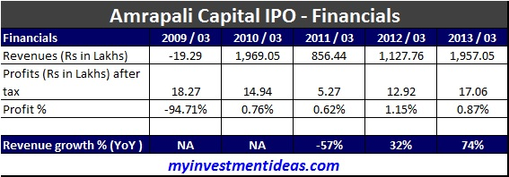 Amrapali Capital IPO-Financials