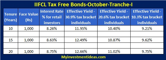 Iifcl tax free bonds october 2013 tranche i - Post office savings bonds interest rates ...