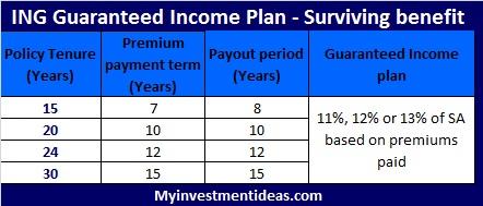 NG Guaranteed Income plan-Surviving benefit