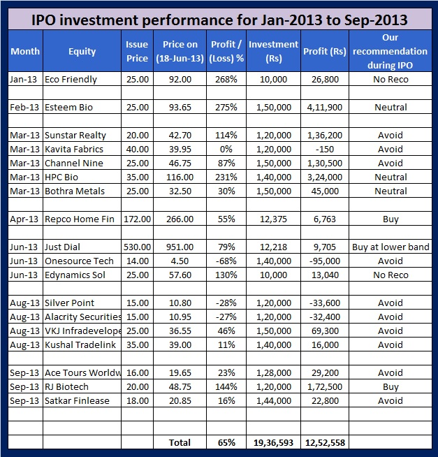 IPO investment performance in the last 9 months from Jan-13 to Sep-13
