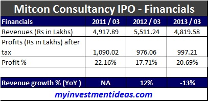 Mitcon Consultancy IPO - Financials