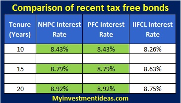 NHPC Tax Free Bonds, Secured NCD-Comparison