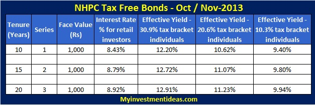 NHPC Tax Free Bonds, Secured NCD-Interest chart