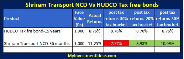 Shriram Transport Finance-NCD-Vs-HUDCO Tax free bonds