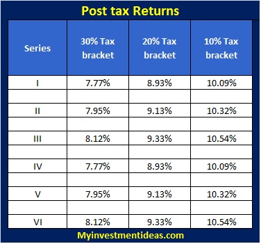 Shriram Transport Finance-NCD-post tax returns