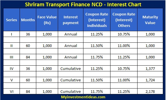 Shriram Transport finance NCD of Oct-2013 issue-Interest chart