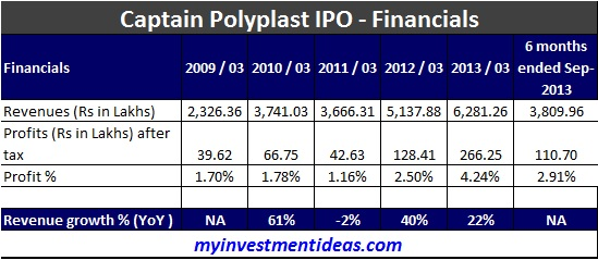 Captain Polyplast IPO Financials
