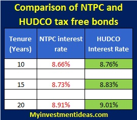 NTPC tax free bonds dec 2013 vs HUDCO tax free bonds dec 2013