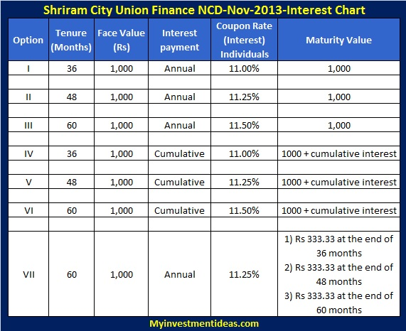 Shriram City Union Finance NCD-Nov-Dec-13