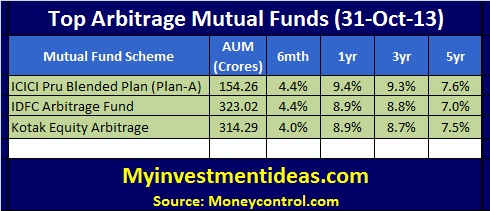 Top Arbitrage Mutual Funds-Oct-2013