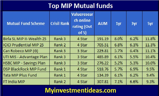 Top Monthly Income Plan-MIP-Mutual fund to invest for 2014