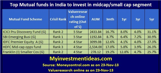 Top Mutual Funds India-Nov-13