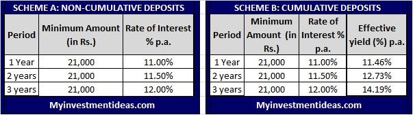 Gati Fixed deposit-FD-Scheme-Interest-Chart