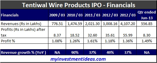 Tentiwal Wire Products IPO-Financials