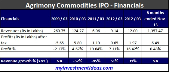 Agrimony Commodities IPO Financials