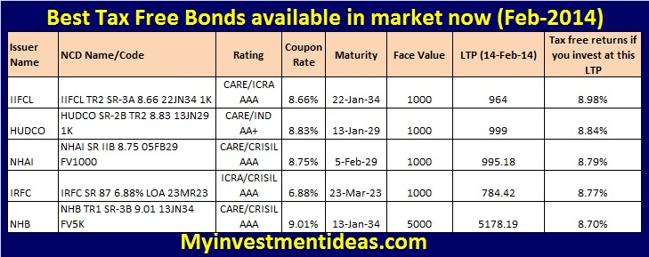 Best Tax Free Bonds available in stock market-Feb-2014; Tax Free bonds available in open stock market