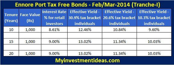 Ennore Port Tax Free Bonds 2013-14-Interest rates; Ennore Port Limited Tax Free Bonds of 2013-2014