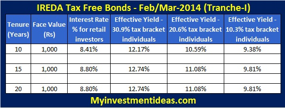 IREDA Tax Free Bonds-Feb,Mar-2014-Post tax returns