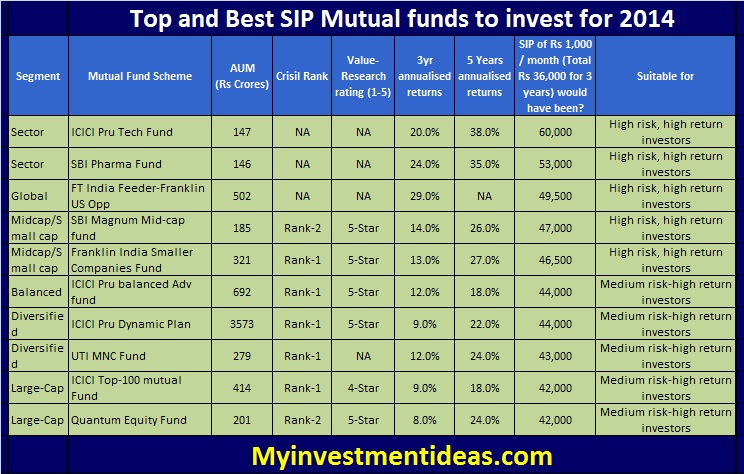Top and Best Mutual Funds in India to invest for 2014; Best SIP schemes for 2014