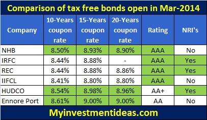 Comparison of tax free bonds-Mar-2014