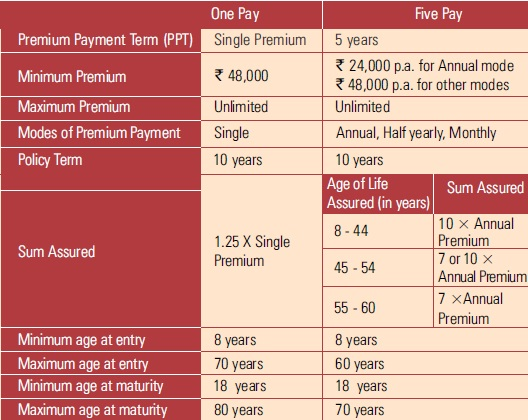 ICICI Pru Guaranteed Wealth Protector plan-Features