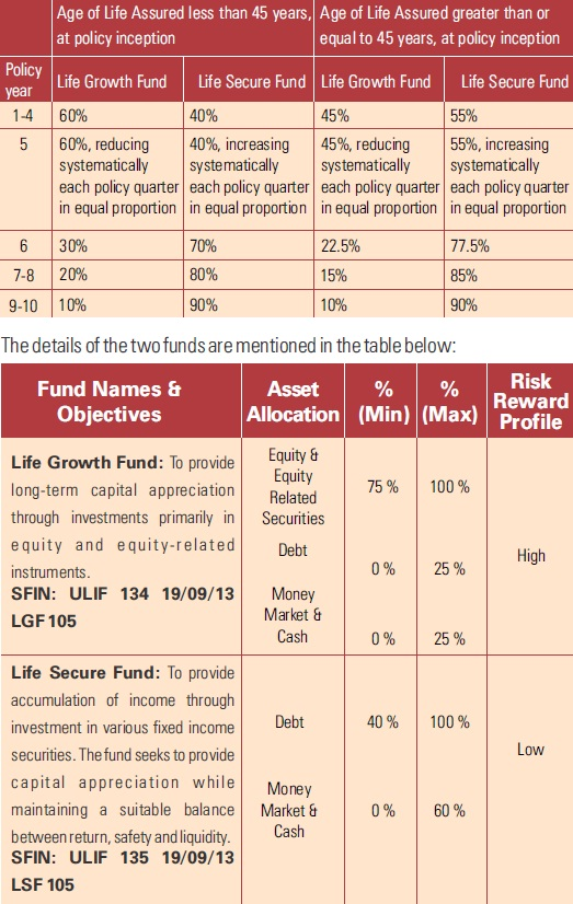 ICICI Pru Guaranteed Wealth Protector plan-Objectives