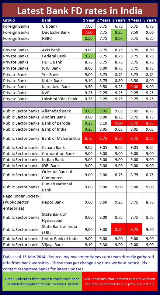 Latest bank FD interest rates in India - Mar-2014