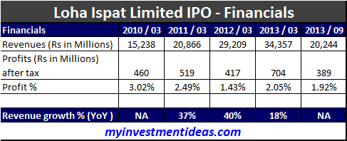 Loha Ispaat IPO, Should you buy Loha Ispaat IPO, IPO