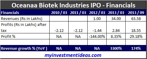 Chennai based Oceanaa Biotek Industries SME IPO would hit the market today