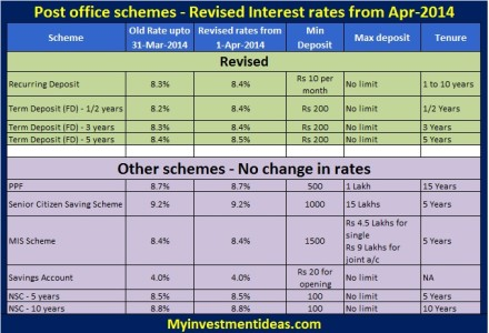 Post office savings schemes complete guide - Post office investment account interest rates ...