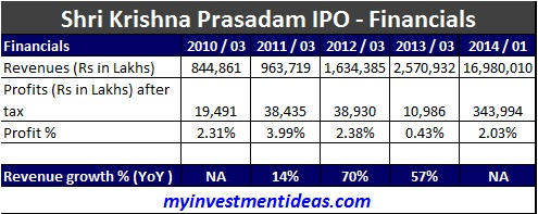 Shri Krishna Prasadam Financials; New Delhi based Shri Krishna Prasadam SME IPO has hit the market this week
