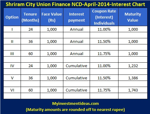 Shriram City Union Finance NCD-Mar-Apr-2014