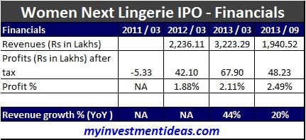 Women Next Lingeries, Loungeries IPO-Financials