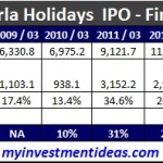 Wonderla Holidays IPO - Financials
