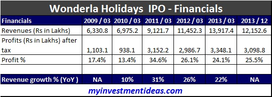 Wonderla Holidays IPO - Financials