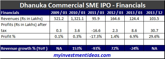 Dhanuka Commercial SME IPO-Financials