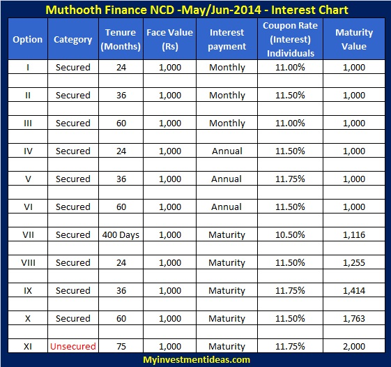 Muthoot Finance NCD May-Jun-2014-Interest chart