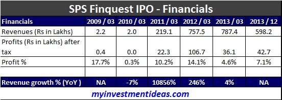 SPS Finquest SME IPO-Financials