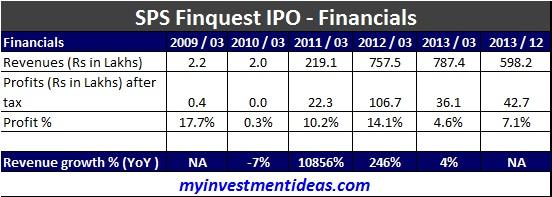 SPS Finquest SME IPO-Financials