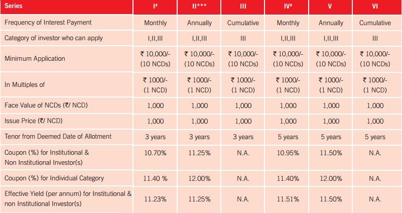 SREI Infra NCD-May-2014-Interest chart