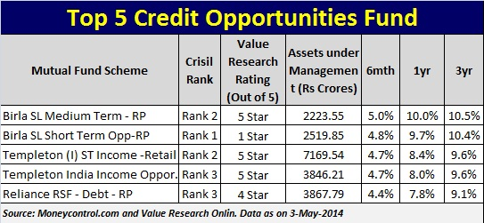 Top 5 Credit Opportunities Fund in India
